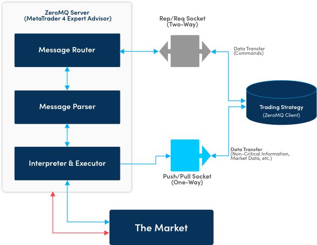 Darwinex - The Trader Exchange